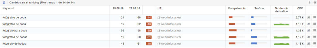 weddinfocus.es
