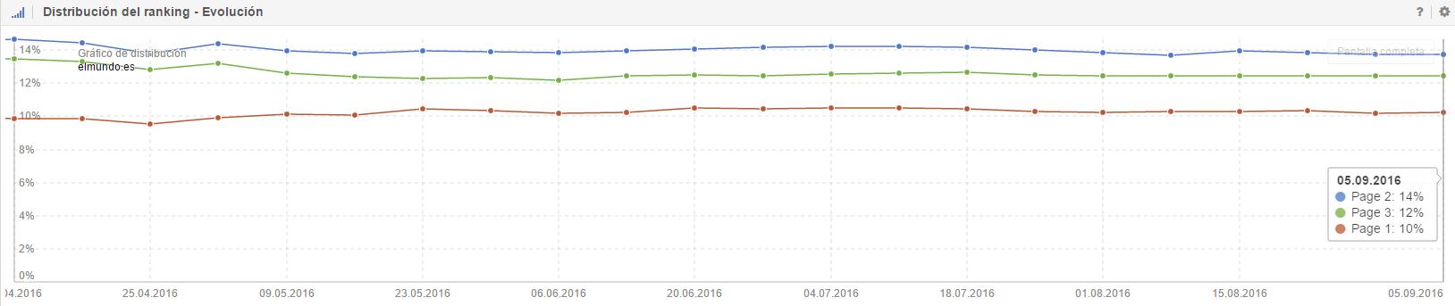 elmundo distribucion ranking Google