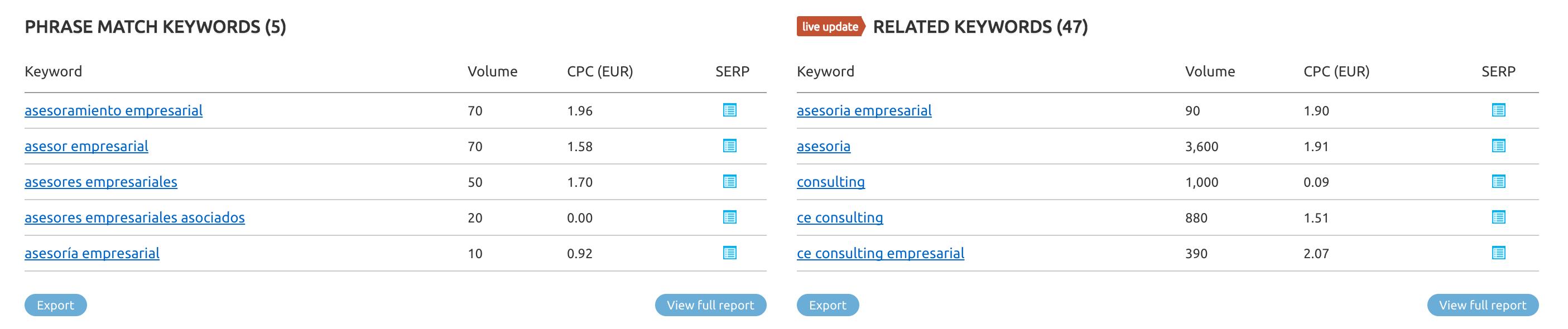 keywords Asesoría empresarial