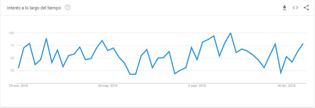 Auditoría empresas de logística - Empresa logística en Google Trends