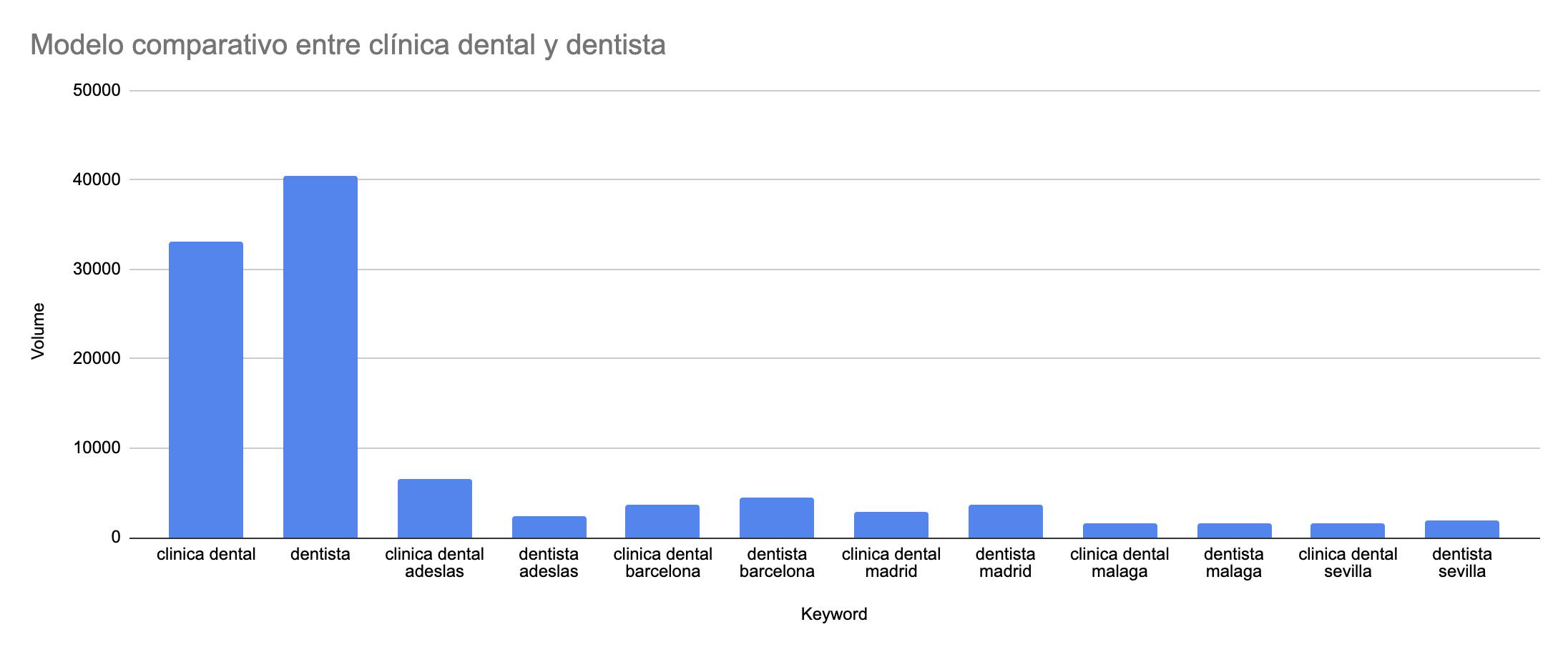 Modelo comparativo entre clínica dental y dentista