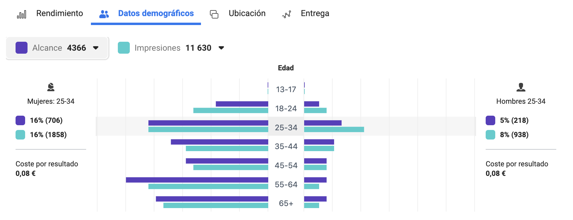 Rendimiento Datos demográficos