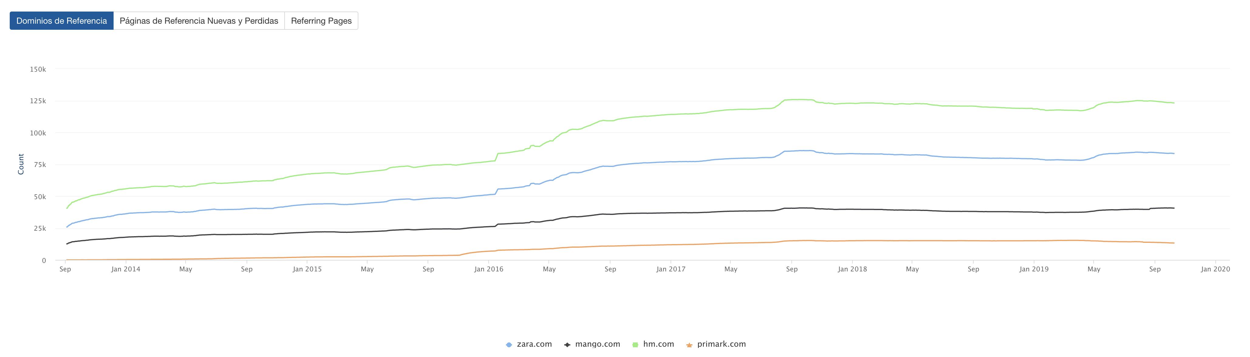 Gráfico de adquisición de enlaces