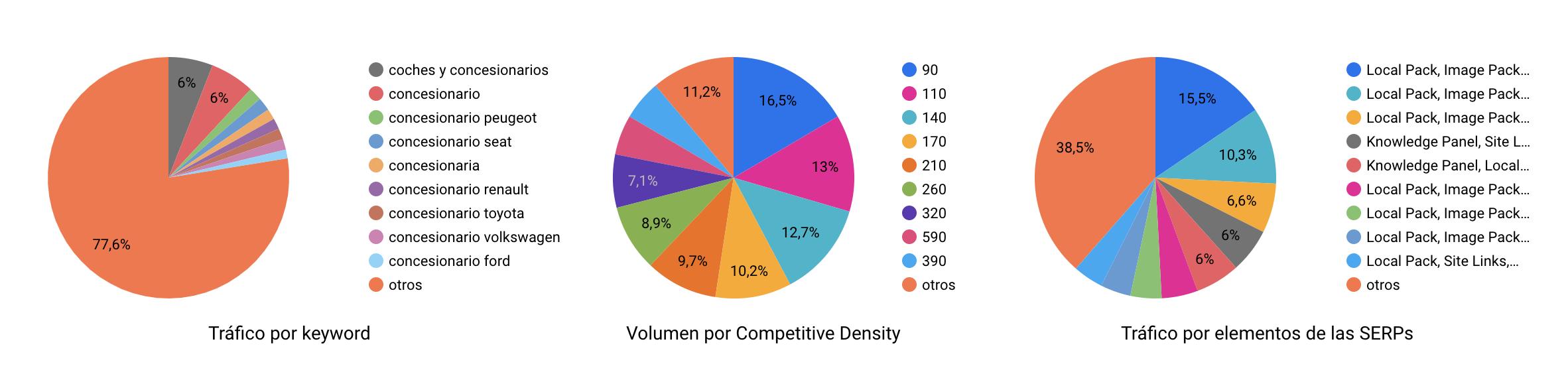 Datos sobre estrategias de SEO sobre concesionarios
