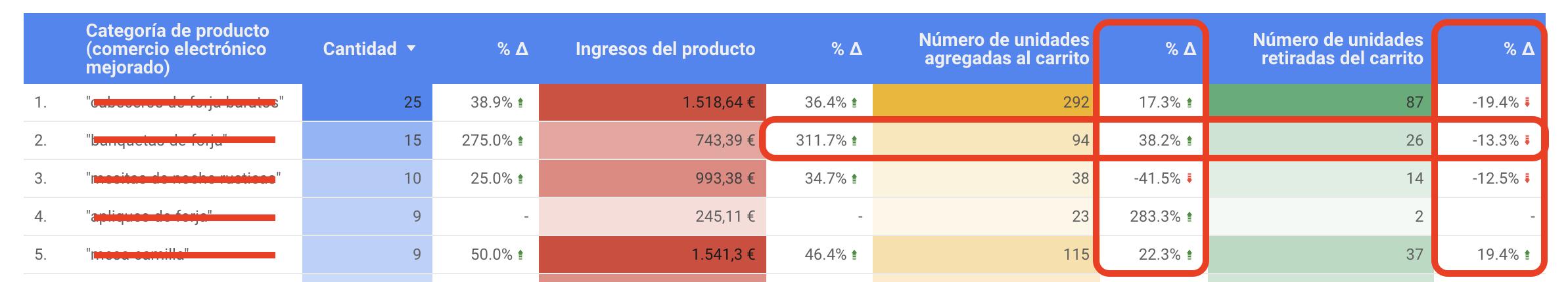 datos cruzados de ventas